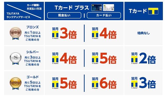 Tカードプラス(TSUTAYA) ポイント還元率・キャンペーン・付帯保険